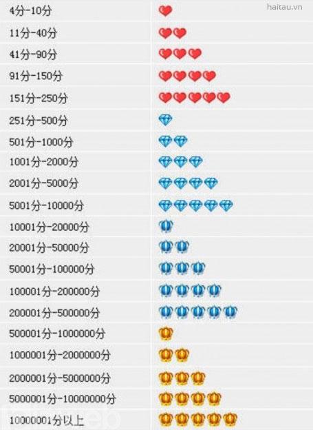 Cấp độ uy tín nhà cung cấp trên Taobao